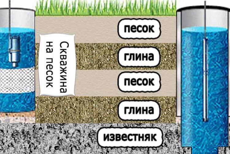 Сравнение технологий бурения скважин на воду